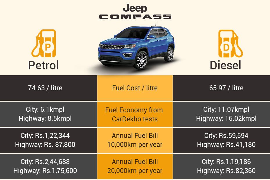 Jeep Compass - Petrol Or Diesel, Which One To Buy