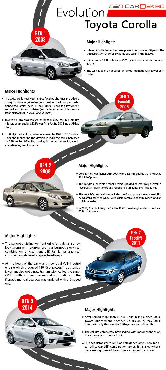 Toyota Corolla Evolution >> Evolution Toyota Corolla Features Cardekho Com